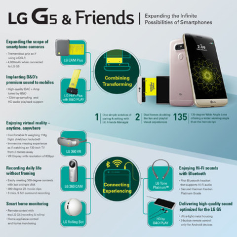 LG G5 Infographic (CNW Group/LG Electronics Canada)