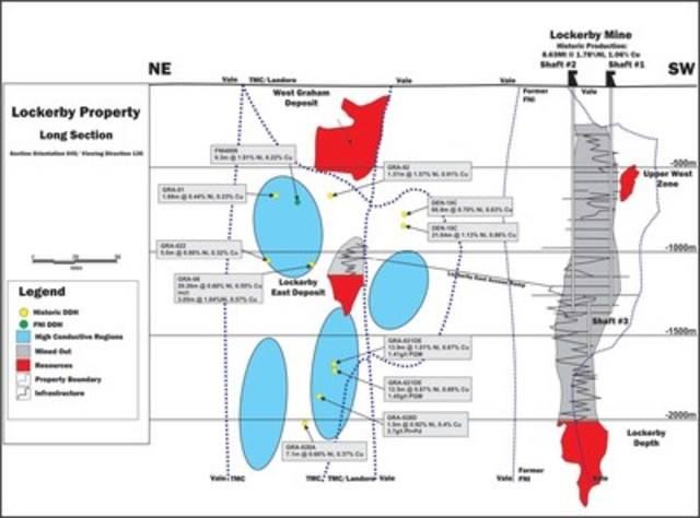 Figure 2:  Long Section of the Lockerby East & West Graham Properties (looking south) (CNW Group/Transition Metals Corp.)