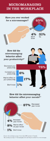 Enough already! 87% of workers say working for a micromanager decreased their morale. (CNW Group/Accountemps)