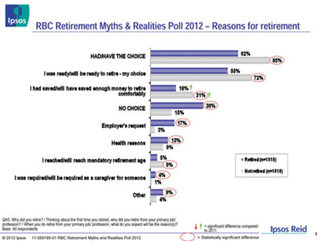 RBC Retirement Myths & Realities Poll 2012 - Reasons for retirement (CNW Group/RBC)
