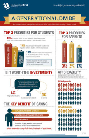 A Generational Divide: New research shows young adults and parents differ in priorities when choosing a dream school (CNW Group/Knowledge First Financial)