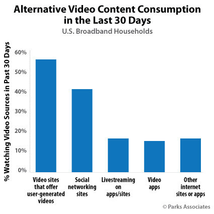Parks Associates: Alternative Video Content Consumption in the Last 30 Days