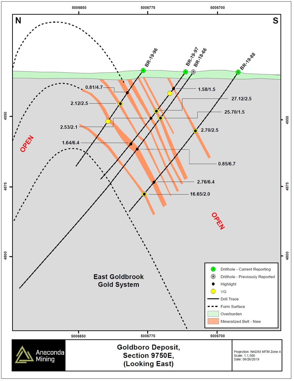 Exhibit C. North – South oriented Section 9750E through the EG Gold System showing the addition of new mineralized zones of the EG Gold System on the south limb of the Goldboro anticline about which the deposit is centered. The mineralized zones on section 9750E are 200 metres east of 9550E, the previous limit of geological modelling within the Goldboro Deposit. Mineralization has now been extended 375 metres east of section 9550E. Hole BR-19-97 intersected 24.12 g/t gold over 2.5 metres and was contiguous with the mineralized zone intersected in hole BR-18-66, which included 25.70 g/t gold over 1.5 metres and was reported on February 28, 2019 as a new area of high-grade mineralization.