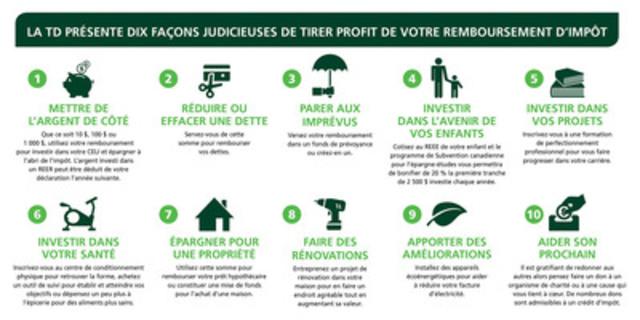 La TD présente dix façons judicieuses de tirer profit de votre remboursement d'impôt (Groupe CNW/TD Canada Trust)