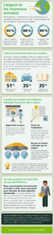 L'argent et les neveaux arrivants (Groupe CNW/TD Canada Trust)