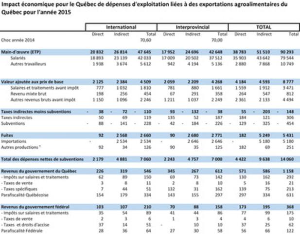 Impact économique pour le Québec exportations bioalimentaires (Groupe CNW/Groupe Export agroalimentaire Québec Canada)