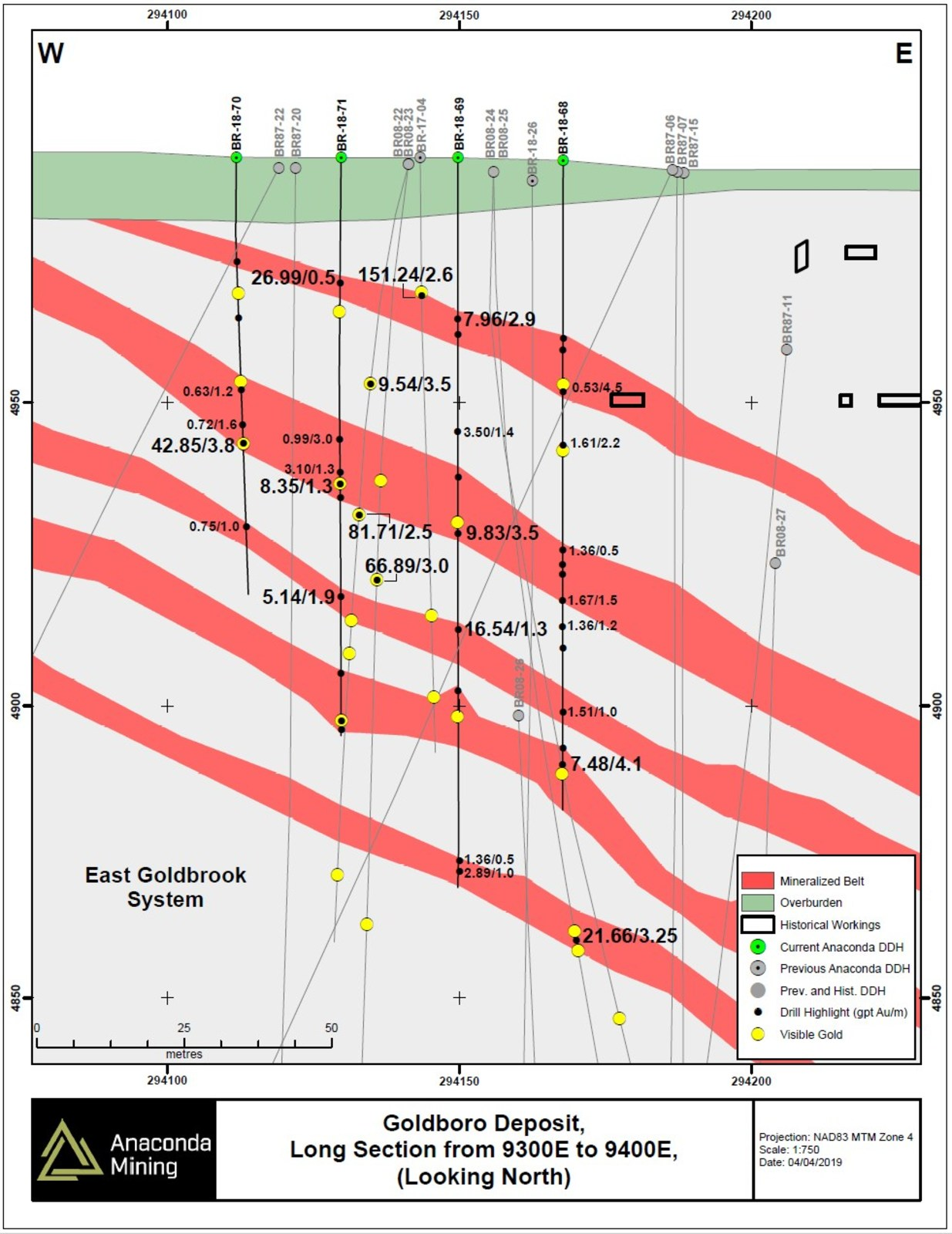 Exhibit B. A vertical long section through the area of the EG Gold System drilled as part of the Metallurgical Drill Program between cross sections 9300E and 9400E, showing selected highlights of recent and previous drilling.