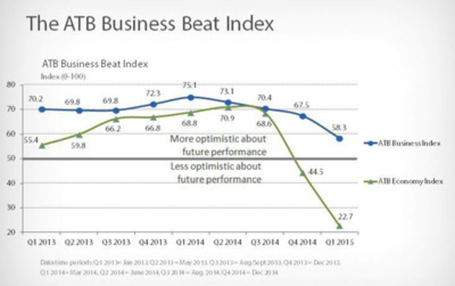 The ATB Financial Business Beat Index (CNW Group/ATB Financial)