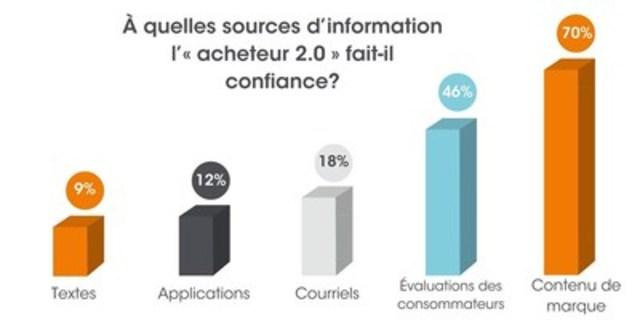 """À quelles sources d'information l'""""acheteur 2.0"""" fait-il confiance? (Groupe CNW/Groupe CNW Ltée)"""