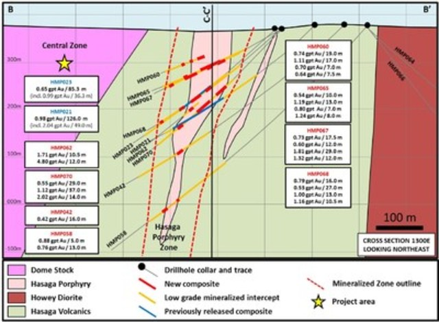 Figure 3: Cross-Section B-B' of Hasaga Porphyry (CNW Group/Premier Gold Mines Limited)