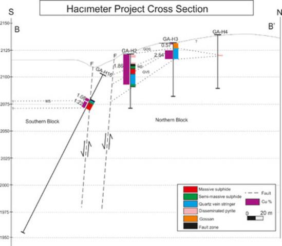 Figure 3 - Orthogonal Cross Section B-B' across the Hacimeter Prospect (CNW Group/Gentor Resources Inc.)