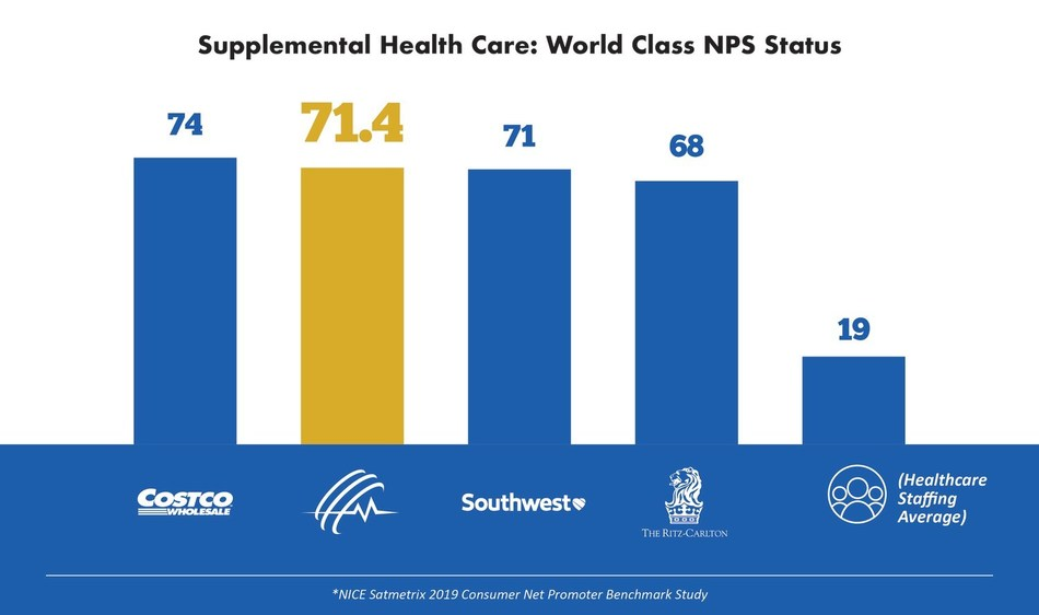 Supplemental Health Care (SHC), a leading healthcare staffing firm in the United States, announced today the company closed its fiscal year 2019 with its highest talent satisfaction ratings yet. In Q4 of fiscal 2019, the company's Net Promoter Score elevated it to World Class service status.