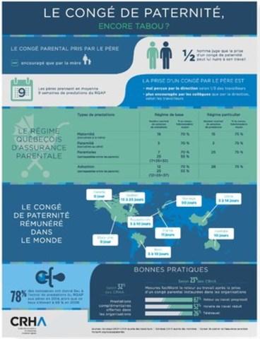 À l''aube de la journée internationale de l''homme, regard sur la perception dans les milieux de travail québécois de la prise de congé par les pères. (Groupe CNW/Ordre des conseillers en ressources humaines agréés)
