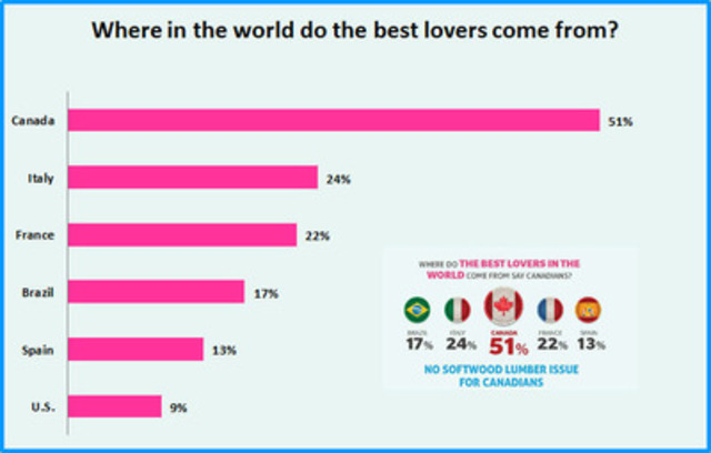 Where in the world do the best lovers come from (CNW Group/Playtex Fresh + Sexy)