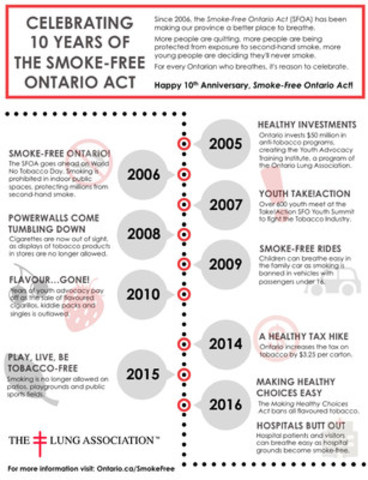 Infographic shows important milestones during the first decade of the Smoke-Free Ontario Act. (CNW Group/The ...