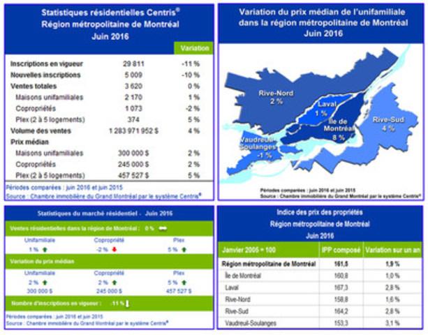 Statistiques de ventes résidentielles Centris® – Juin 2016 (Groupe CNW/Chambre immobilière du Grand Montréal)