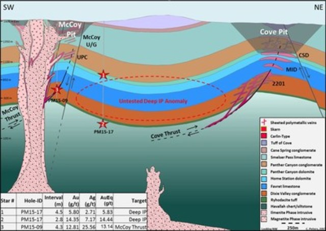 Figure 2: PM15-17 tested the Deep IP anomaly between the McCoy and Cove pits and intersected multiple zones of Carlin-type and polymetallic mineralization (Star #1 & #2). (CNW Group/Premier Gold Mines Limited)