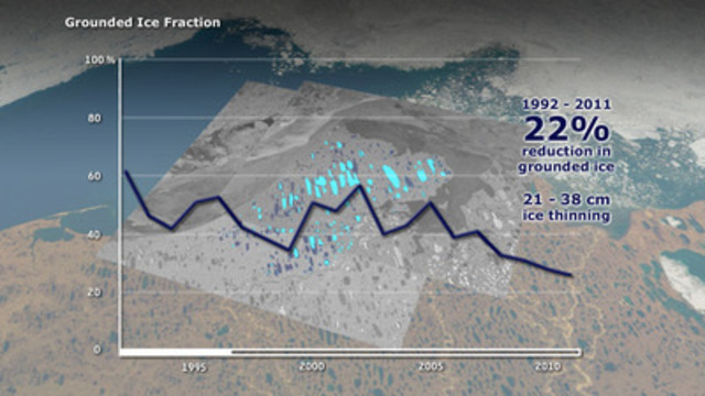 Graph showing the reduction in grounded ice between 1992 and 2011. The University of Waterloo team used satellite radar imagery to find that there was a 22 per cent reduction in lakes that freeze to their bed. (Credit: Planetary Visions / University of Waterloo / ESA) (CNW Group/University of Waterloo)