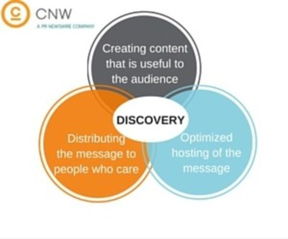 Drive discovery of your message (CNW Group/CNW Group Ltd.)