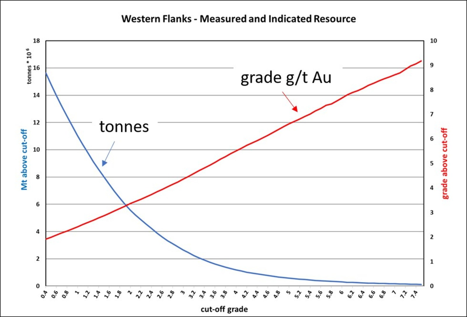 Figure 3: Grade tonnage curve for Western Flanks Resource – Measured and Indicated Resource only