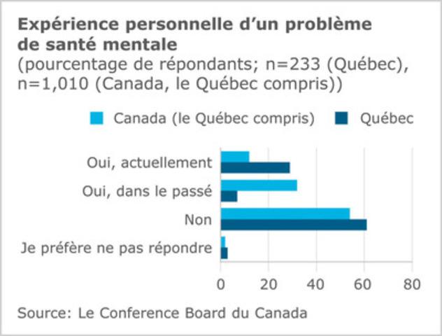 Le Conference Board du Canada publie ses conclusions sur la santé mentale en milieu de travail au Québec (Groupe CNW/LE CONFERENCE BOARD DU CANADA)