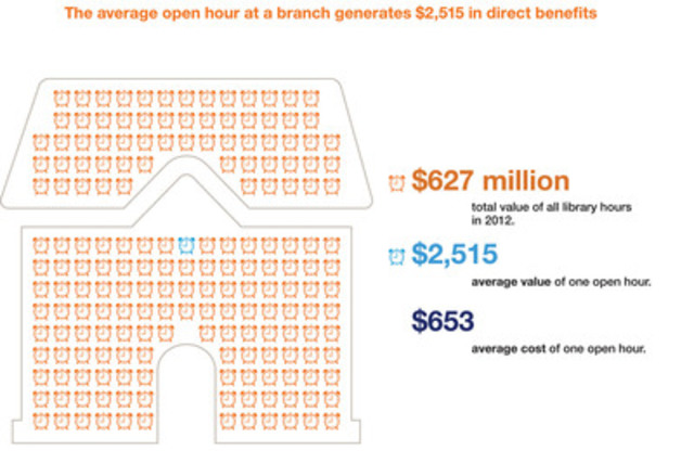 The average open hour at a branch generates $2,515 in direct benefits (CNW Group/Toronto Public Library)