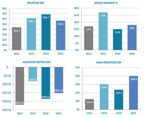 Ballard Power Systems Full Year 2015 Financial Highlights (CNW Group/Ballard Power Systems Inc.)