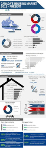 CAAMP Infographic: A Profile of Home Buying in Canada (CNW Group/Canadian Association of Accredited Mortgage Professionals)