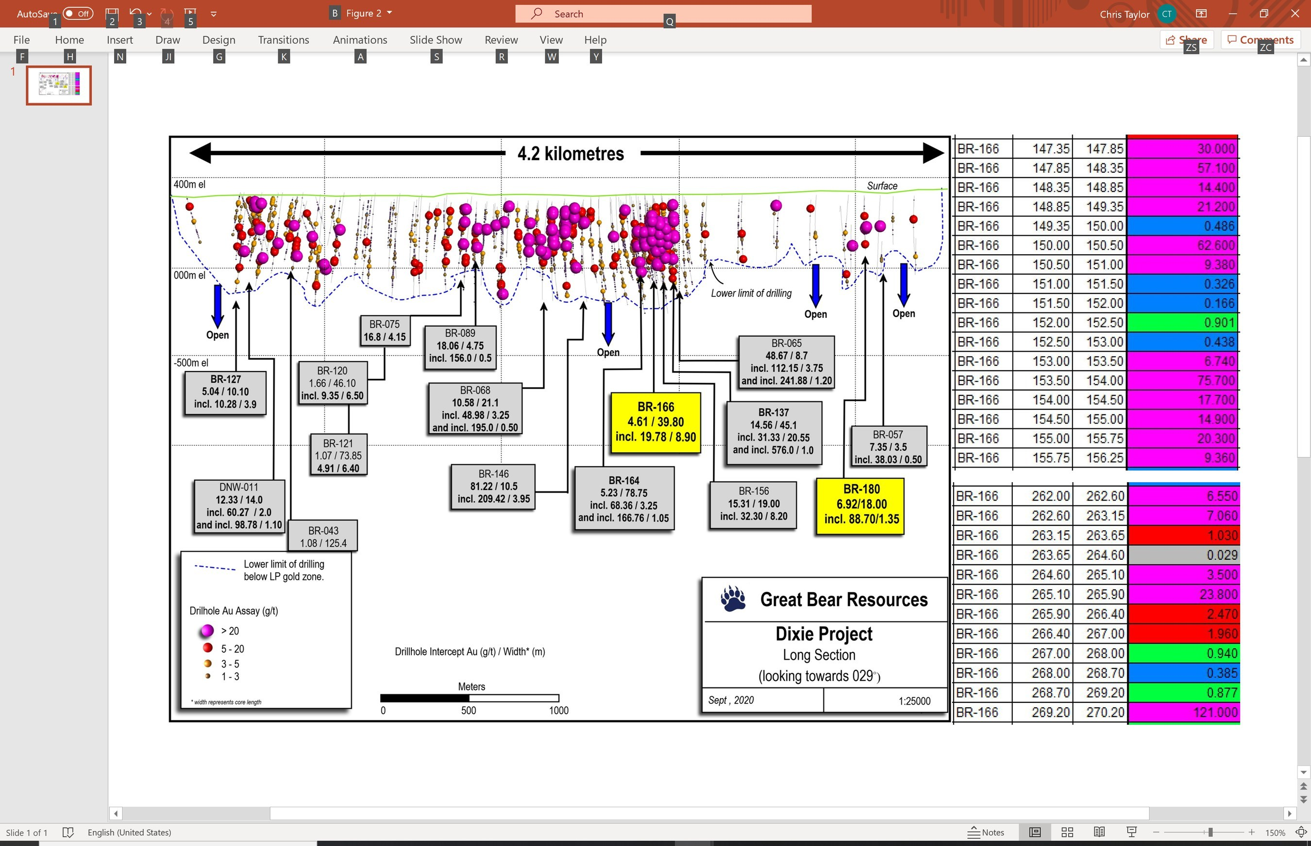 Figure 2: Updated long section of LP Fault to date, showing highlighted assay intervals from BR-166 to the right of the section (Top right: 19.78 g/t gold over 8.90 m.  Bottom right: 18.81 g/t gold over 8.20 m). (CNW Group/Great Bear Resources Ltd.)