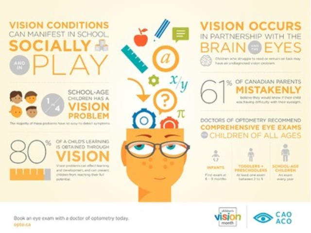Vision problems affect learning and development and can prevent children from reaching their full potential. (CNW Group/The Canadian Association of Optometrists)