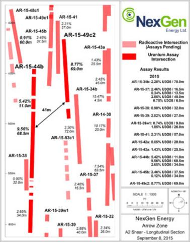 Figure 3: A2 Mineralized Shear Long Section (Zoom In) (CNW Group/NexGen Energy Ltd.)