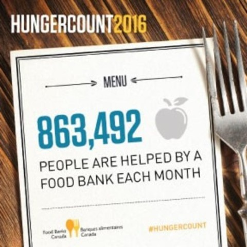 863,492 people are helped by a food bank each month (CNW Group/Food Banks Canada)