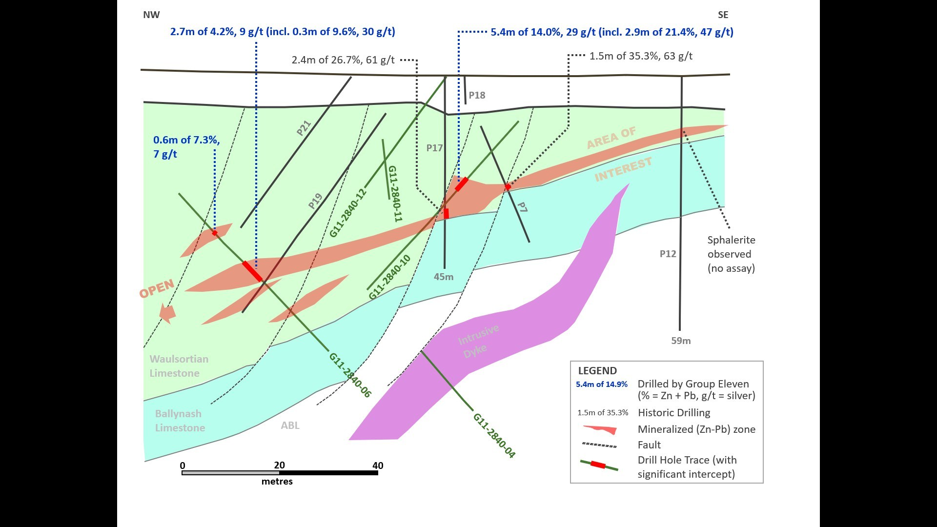 Exhibit 6. Long-Section (B-B') along Lens Two at Carrickittle Prospect, PG West Project, Ireland (CNW Group/Group Eleven Resources Corp.)