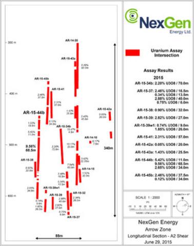 Figure 2: A2 Mineralized Shear Long Section (CNW Group/NexGen Energy Ltd.)