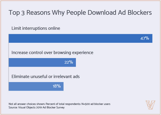 Top 3 Reasons Why People Download Ad Blockers - graph