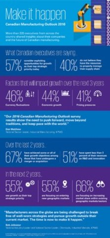 Canadian Manufacturing Outlook 2016 (CNW Group/KPMG LLP)