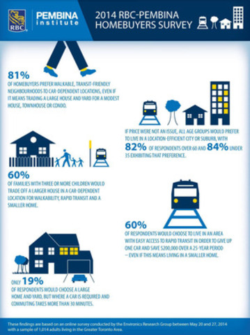 New report from RBC and the Pembina Institute shows that homebuyers prefer neighbourhoods where you don't always need a car. (CNW Group/RBC)