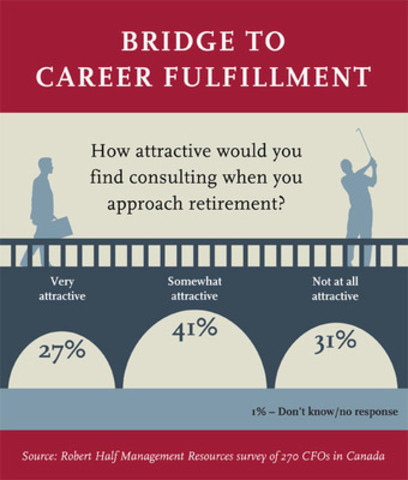 Robert Half Management Resources Survey: Two-Thirds of CFOs See Appeal in Consulting When They Near Retirement (CNW Group/Robert Half Management Resources)