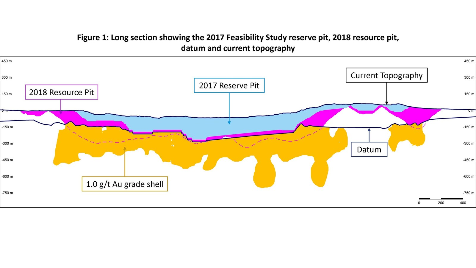 Figure 1: Long section showing the 2017 Feasibility Study reserve pit, 2018 resource pit, datum and current topography