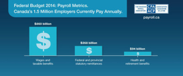 The Canadian Payroll Association would have liked to see more payroll-related measures in Federal Budget 2014 to reduce the financial and administrative burden for employers. Canada's 1.5 million employers annually pay $860 billion in wages and benefits, $268 billion in federal and provincial statutory remittances and $94 billion in health and retirement benefits, while complying with more than 190 federal and provincial regulatory requirements. (CNW Group/Canadian Payroll Association)