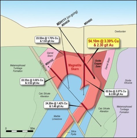 Figure 6. Schematic geology cross section on-going drill hole MDH-111 with intercept highlighted. (CNW Group/RTG Mining Inc.)