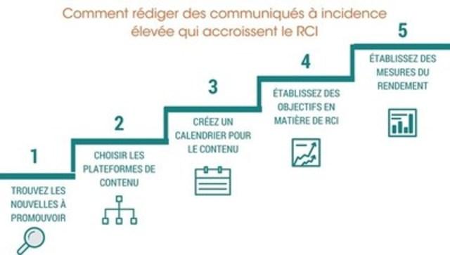 Comment rédiger des communiqués à incidence élevée qui accroissent le RCI (Groupe CNW/Groupe CNW Ltée)