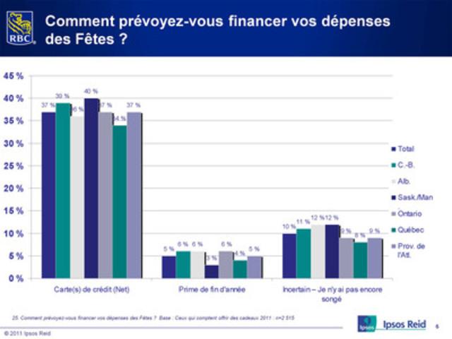 Pour payer leurs achats: leur cartes de crédit (Groupe CNW/RBC (French))