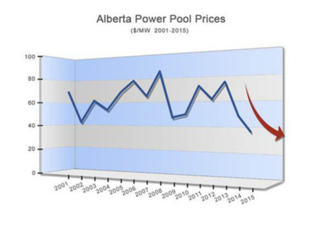 Alberta Power Pool Price, Source: http://ets.aeso.ca/ (CNW Group/Utility Network and Partners)