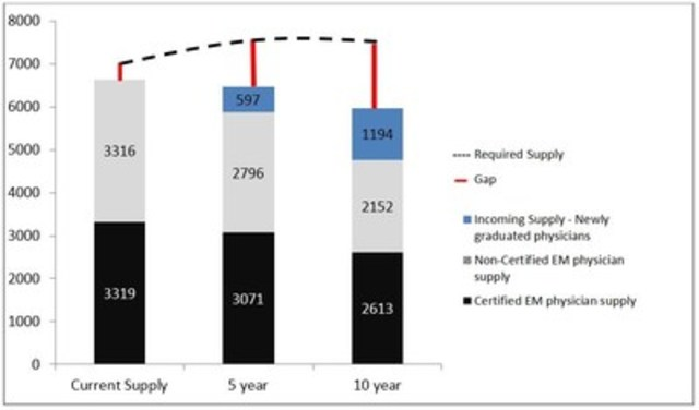 National emergency physician shortfall estimate and future projections (excludes remote settings) (CNW Group/Canadian Association of Emergency Physicians)
