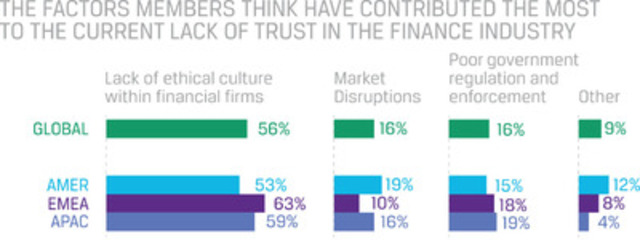 The factors members think have contributed the most to the current lack of trust in the finance industry (CNW Group/CFA Institute)