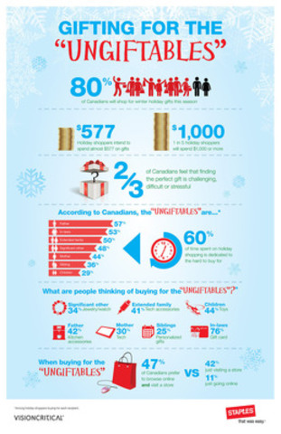 A Staples study-turned infographic identifies holiday shopping expectations, and the troubles associated with ...