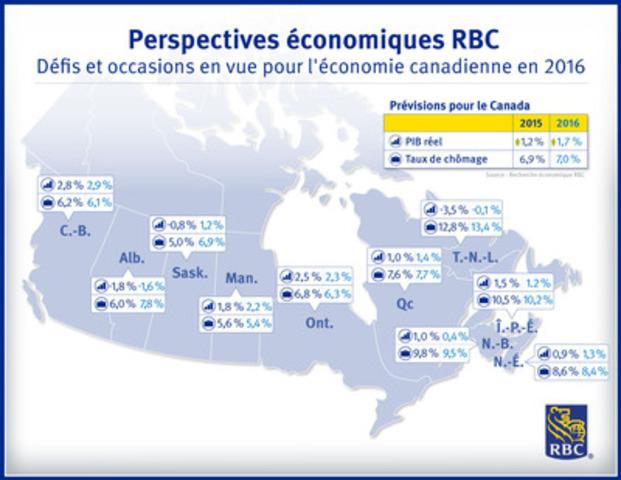 Perspectives économiques RBC - Défis et occasions en vue pour l'économie canadienne en 2016 (Groupe CNW/RBC (French))
