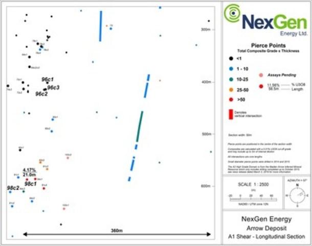 Figure 3: A1 Mineralized Long Section (CNW Group/NexGen Energy Ltd.)