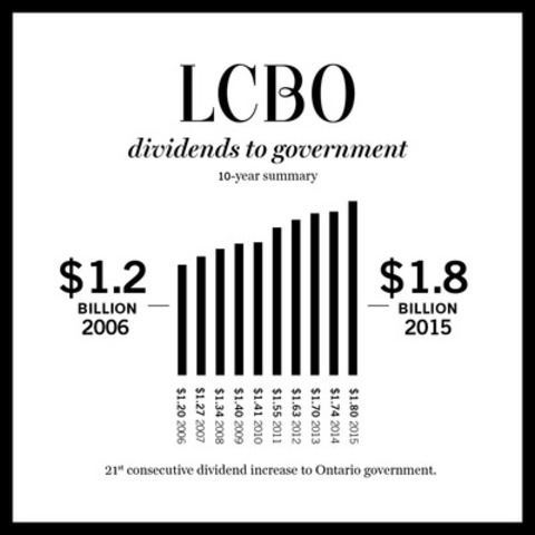 LCBO dividends to government - 10-year summary (CNW Group/LCBO)